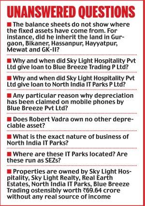 Robert Vadra companies.questions
