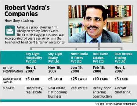 Robert Vadra companies
