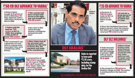 Robert Vadrad 42 crores profit deal DLF