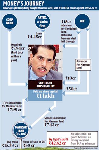 Robert Vadrad 42 crores profit deal