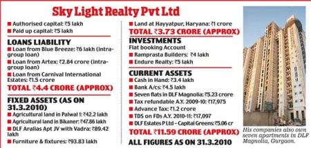 Sky Light Realty P Ltd